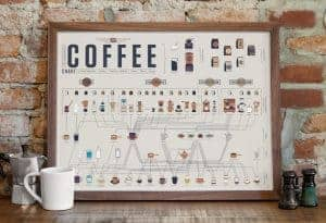 Coffee Lover Gift Guide | Gift Guide For Coffee Lover | Gift Ideas for Coffee Lovers | What to buy someone that loves coffee | Coffee addict gifts | Christmas gift for coffee lover | Christmas present for coffee lover