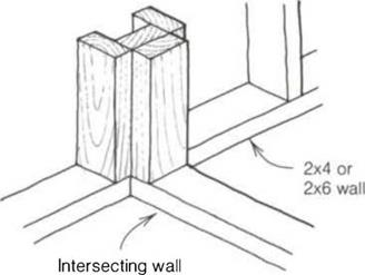 Diagram of u channel where intersecting walls attach together.