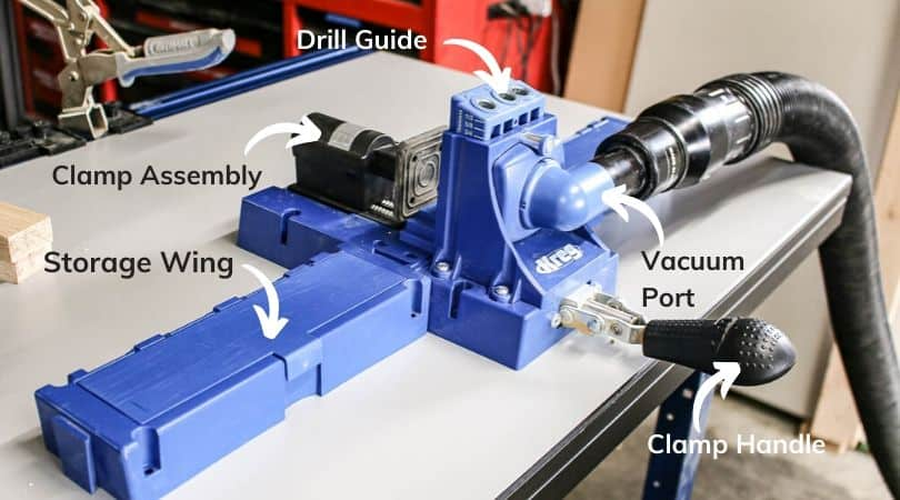 shows a picture breaking down the various parts of a Kreg jig K5 pocket hole system with text labels and arrows on a white table. Labels include drill guide, clamp assembly, storage wing, vacuum port and clamp handle