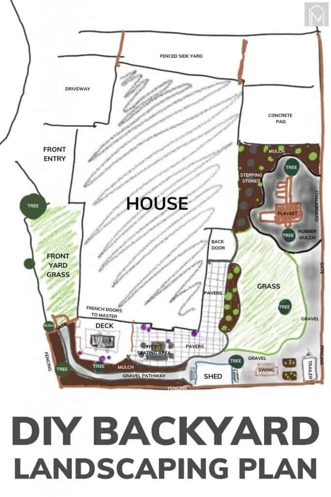 shows a rough plan of the back yard renovation with text at bottom that says DIY backyard landscaping plan