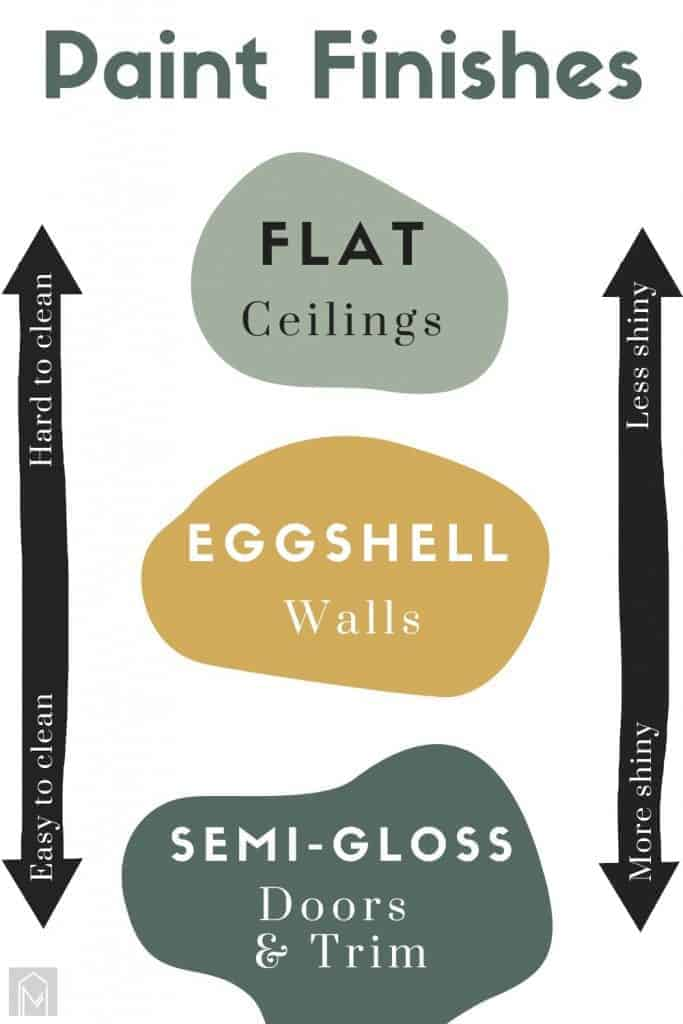 Graphic guide to explain paint finishes. At the top of the ranking is a bubble labeled with flat/matte paint sheen, which says it is best for ceilings, in the middle is eggshell best for walls and semi-gloss is best for doors and trim . There are arrows on the side showing the scale of more shiny and less shiny and easy to clean and hard to clean